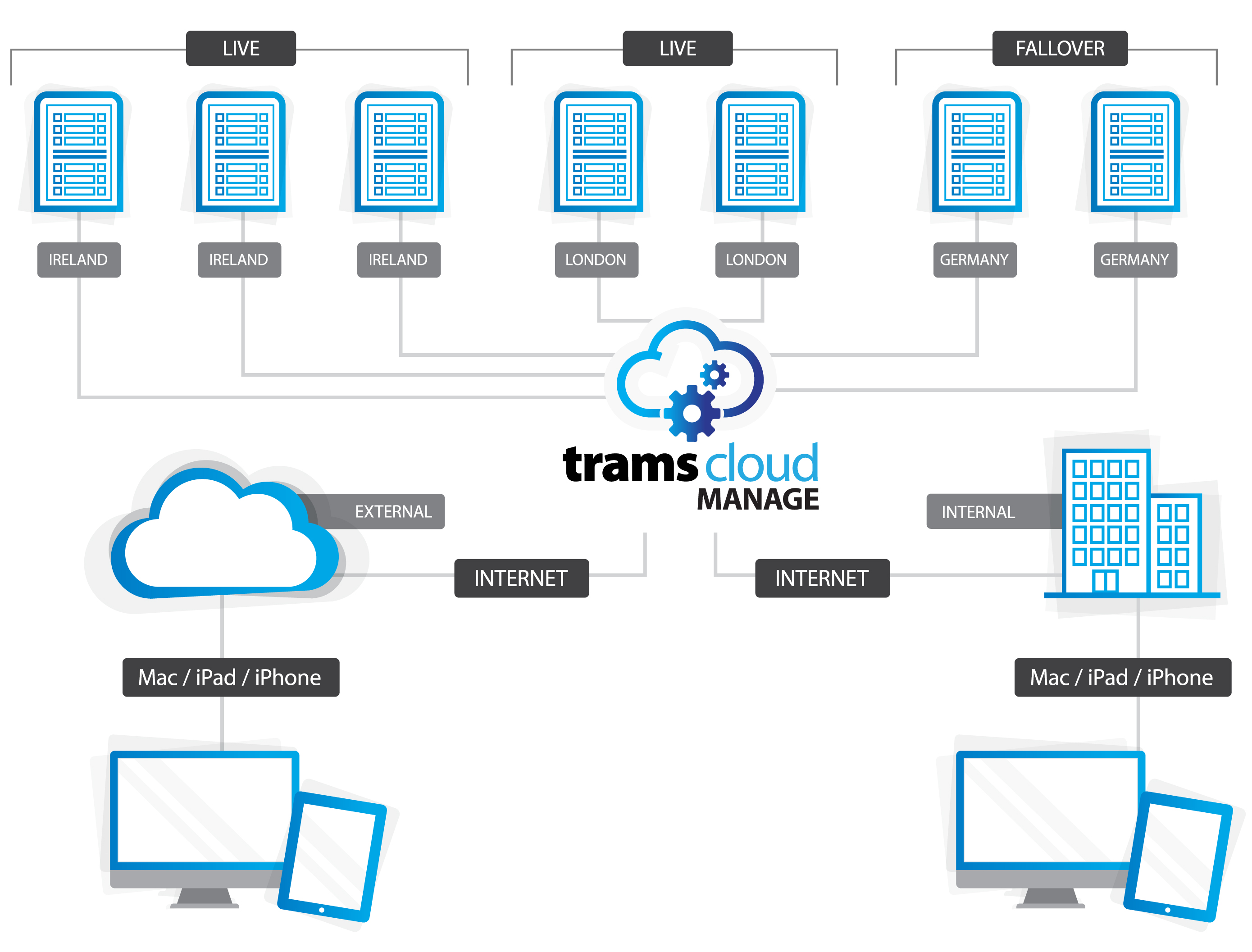 TramsCloud Manage Flow Chart